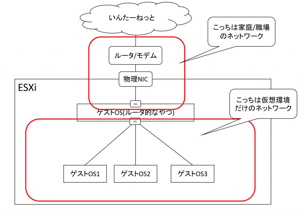 仮想環境にローカルネットワークを構築するイメージ図